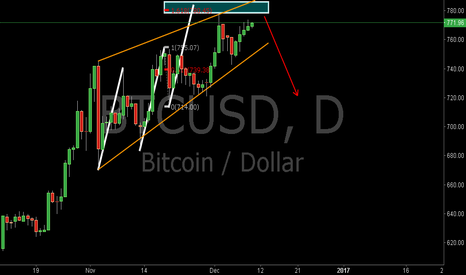 BTCUSD: BTCUSD:Will the Three Drives Pattern Work?