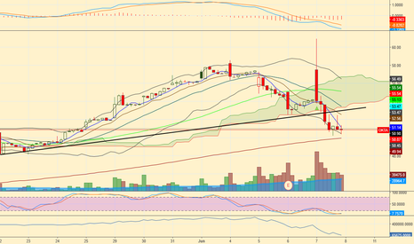 OKTA: Heavy Vol pulled this well past several moving averages