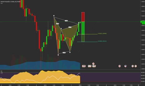 GBPUSD: GBPUSD Bearish Gartley at market