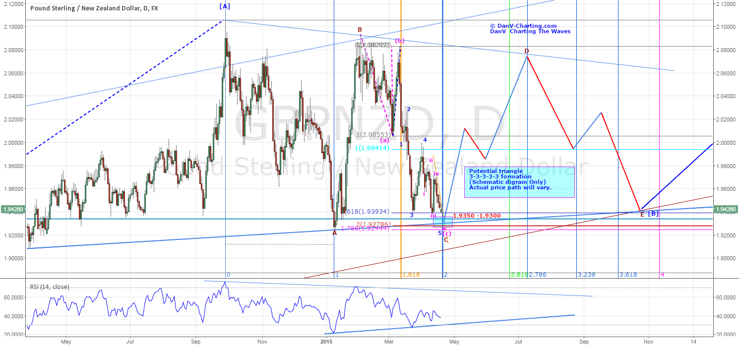 GBPNZD-POTENTIAL TRIANGLE FORMATION OFFERING BULLISH TRADE ENTRY