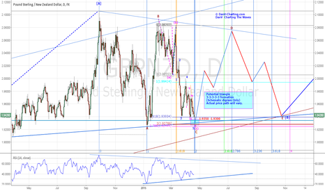 GBPNZD: GBPNZD-POTENTIAL TRIANGLE FORMATION OFFERING BULLISH TRADE ENTRY