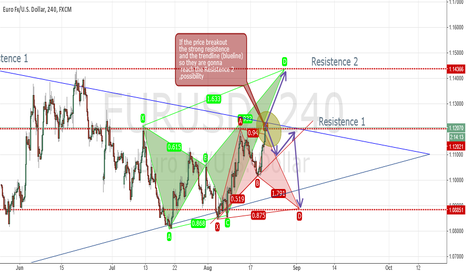 EURUSD: EURUSD Possibility between Bat bullish and Butterfly Bearish