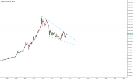 XAUUSD: Gold - Major Bullish Wedge