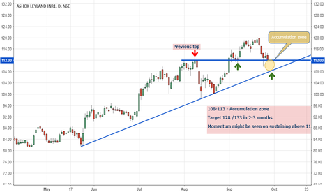 ASHOKLEY: Ashok Leyland: In Accumulation zone