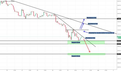BTCUSDT: Bitcoin potential scenarios