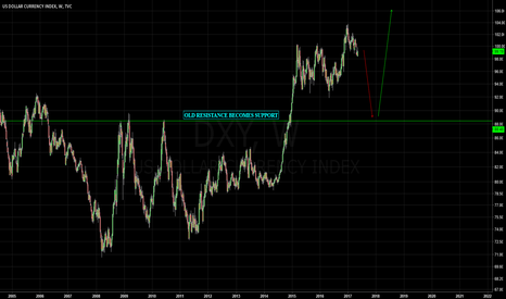 DXY: US Dollar Short - A case for shorting.