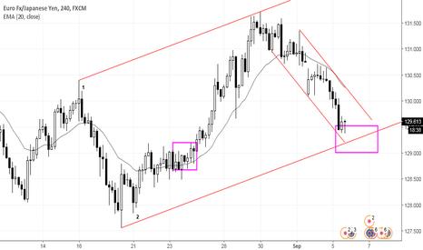 EURJPY: Buy setup at lower channel line