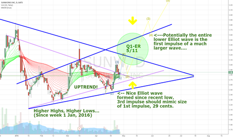SUNW: Smaller Elliot wave 3rd impulse will complete larger 1st impulse