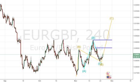 EURGBP: Elliott wave