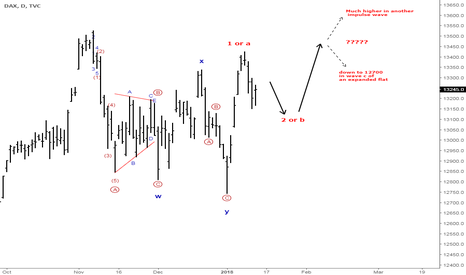 DAX: The DAX flipped its hand