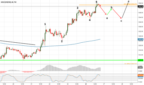 GOLD: Gold Elliot Waves Analysis