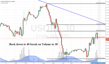 USOIL: Crude back down to 40