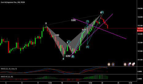 EURJPY: wolf and harmonic formations-short