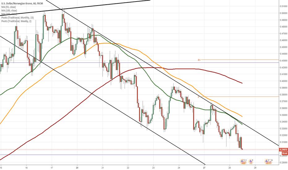 USDNOK: USD/NOK 1H Chart: Pressured by 55– and 100-hour SMAs