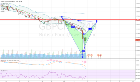 GBPCHF: GBPCHF potential bearish bat pattern on 4H chart
