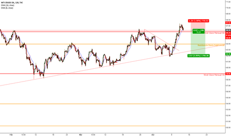 USOIL: Petroleo Oil Analisis