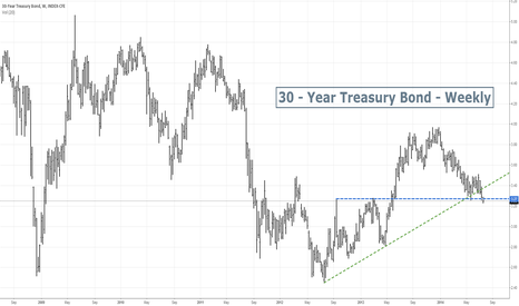 TYX: 30 Years Treasury Bond - Bearish break down