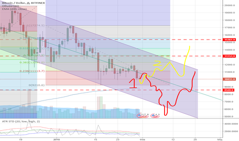 BTCUSD: USD\BTC  what's going on ?!