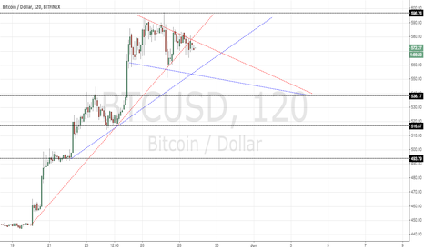 BTCUSD: BItcoin support and resistance