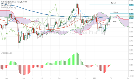 AUDCHF: AUDCHF Set to rally