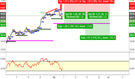 USDJPY: Bearish Usd/Jpy 4hr
