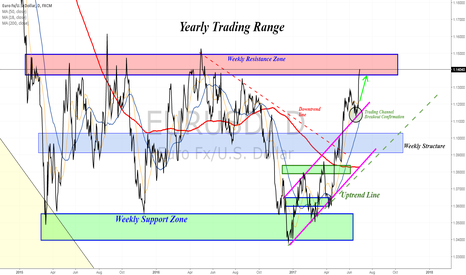 EURUSD: Testing the highs of a yearly trading range