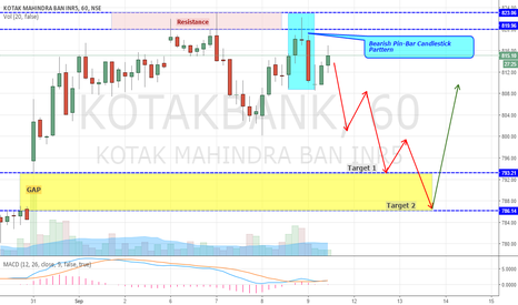 KOTAKBANK: Kotak Bank forming Bearish PIN-BAR Pattern