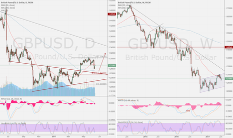 GBPUSD: GBP/USD DAY compare WEEK