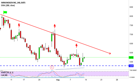 IMGN: Another short entry soon @ IMGN?