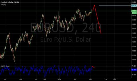 EURUSD: Going down