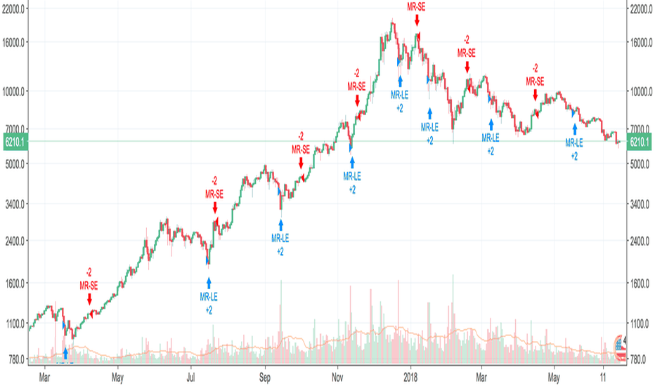 Mean-reversion — Indicators and Signals — TradingView