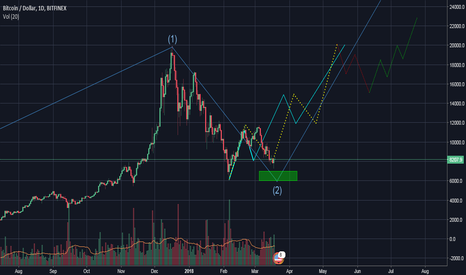 BTCUSD: BTC updated chart