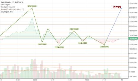 BCHUSD: Мощность на Bitcoin Cash
