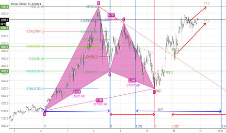 BTCUSD: Harmonic patterns: Gartley, Bat, Butterfly, Crab and Shark