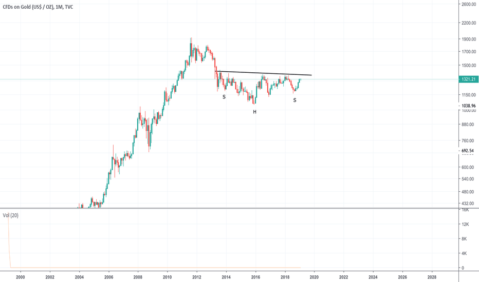 GOLD: H&S pattern on gold (to be confirmed)?