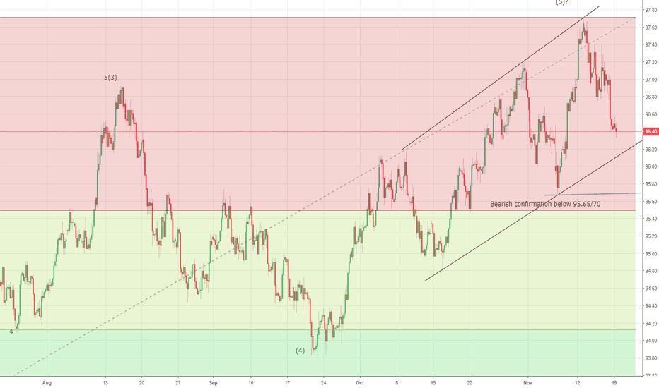 DXY: US Dollar Index bearish confirmation is below 95.65/70