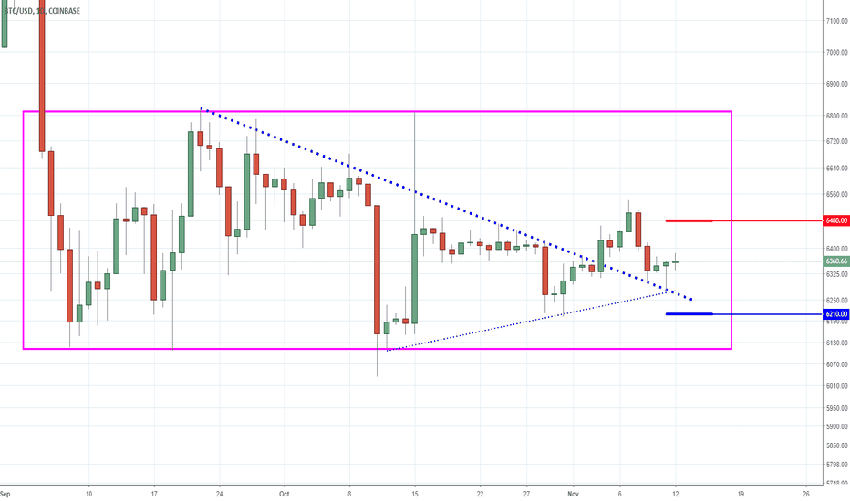 BTCUSD: Bitcoin - Don't Brag About Wins - Brag About Losses