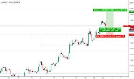 EURUSD: EUR USD (Euro / US Dollar)
