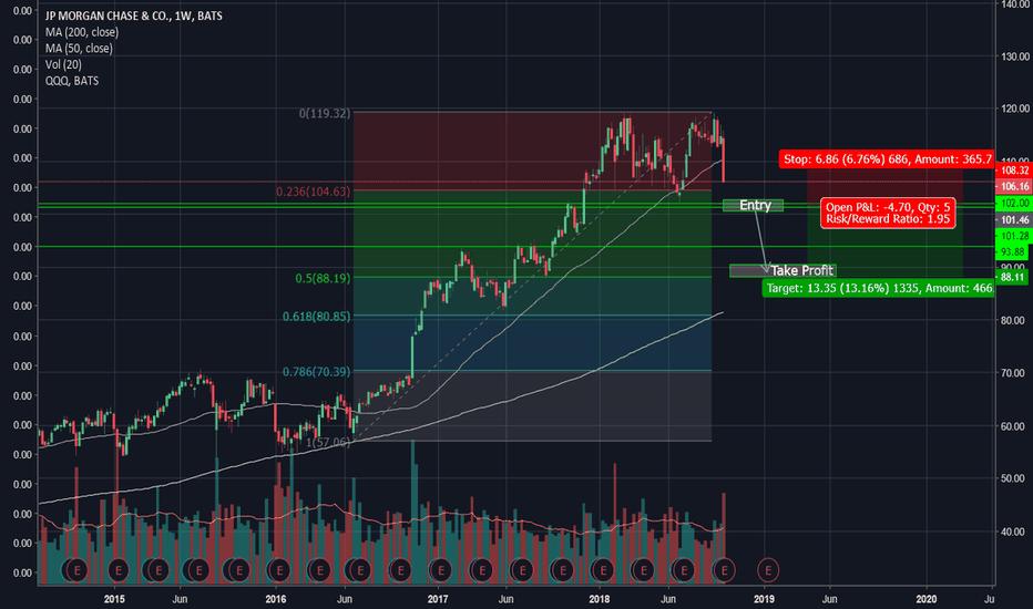 JPM: JP Morgan - JPM