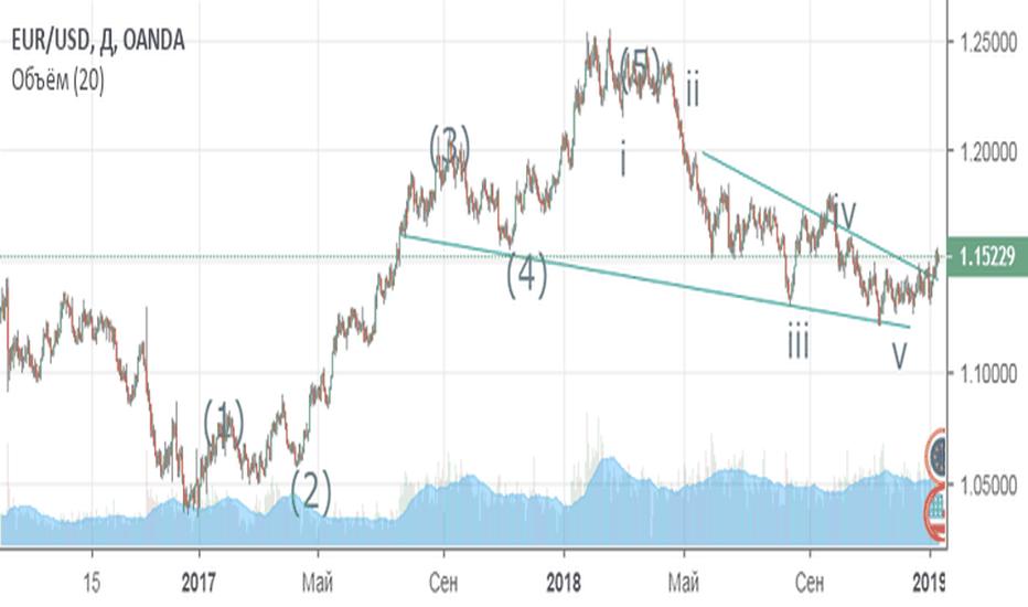 EURUSD: Позитивный новостной фон для евро