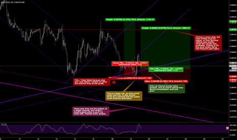 USDCHF: Long Fail. Analysis, and Long re-entry for second try on USDCHF