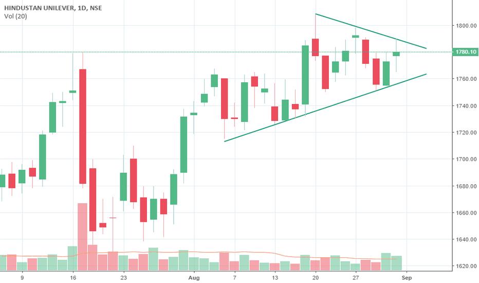 HINDUNILVR: Hindustan Unilever triangle breakout soon