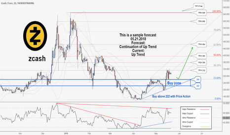 ZECEUR: A Long-Term Trading Opportunity To Buy in Zcash/Euro ...