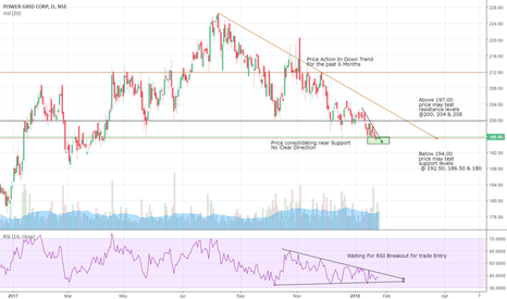 POWERGRID: Powergrid consolidating near support