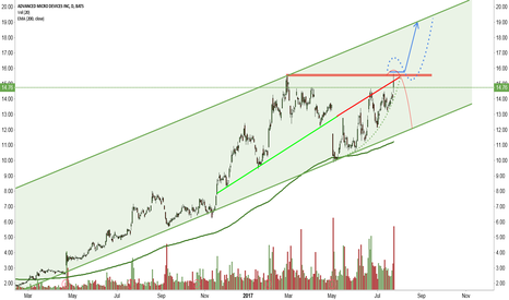 AMD: BreakOut-Time? - Good for 20%?