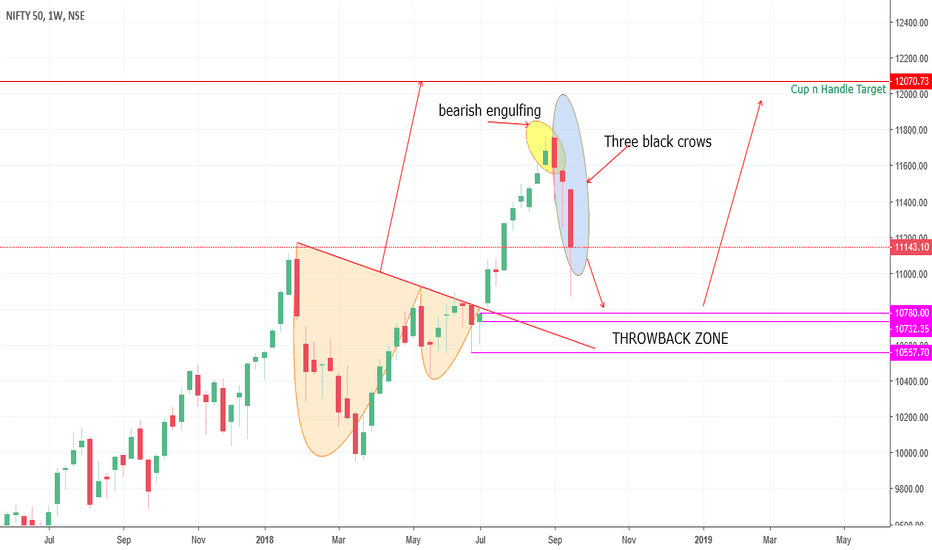 NIFTY: Nifty50 - Weekly - Cup n Handle Target is pending