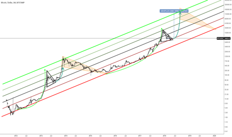 BTCUSD: BTC MACRO CYCLES