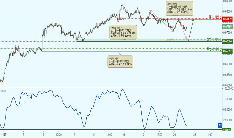 NZDUSD: NZDUSD 뉴질랜드 달러/미국 달러(1시간 차트)-지지선 접근으로 상승!