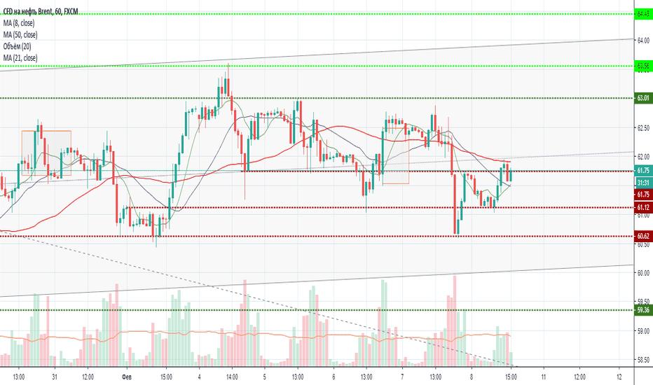 UKOIL: нефть Brent   short