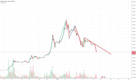 XRPUSD: XRP-USD Yükselişin Düşüşü